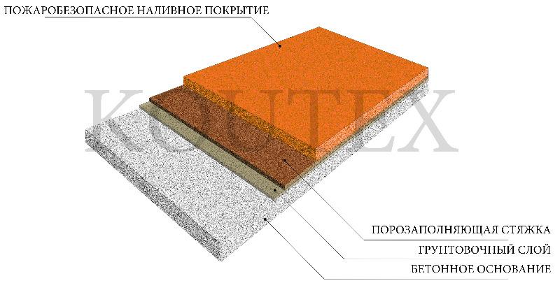 Полимерное толстослойное наливное покрытие с пожаробезопасными свойствами