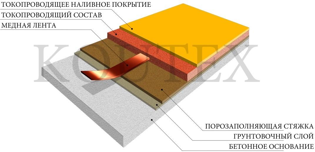 Полимерное толстослойное наливное покрытие с антистатическими свойствами