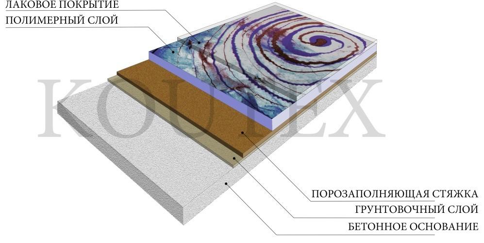 Декор муар (рисунок) наливное покрытие