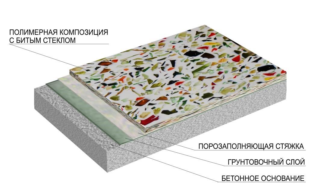 Декорей - Наливное толстослойное сверхпрочное покрытие