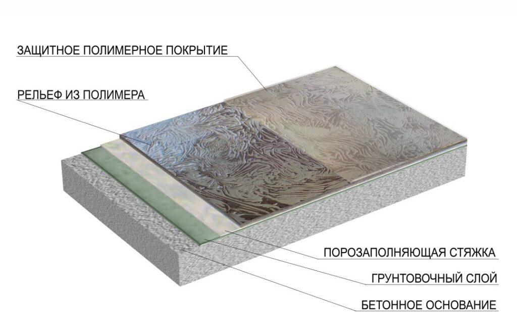 Рельефное полимерное покрытие (фактура)