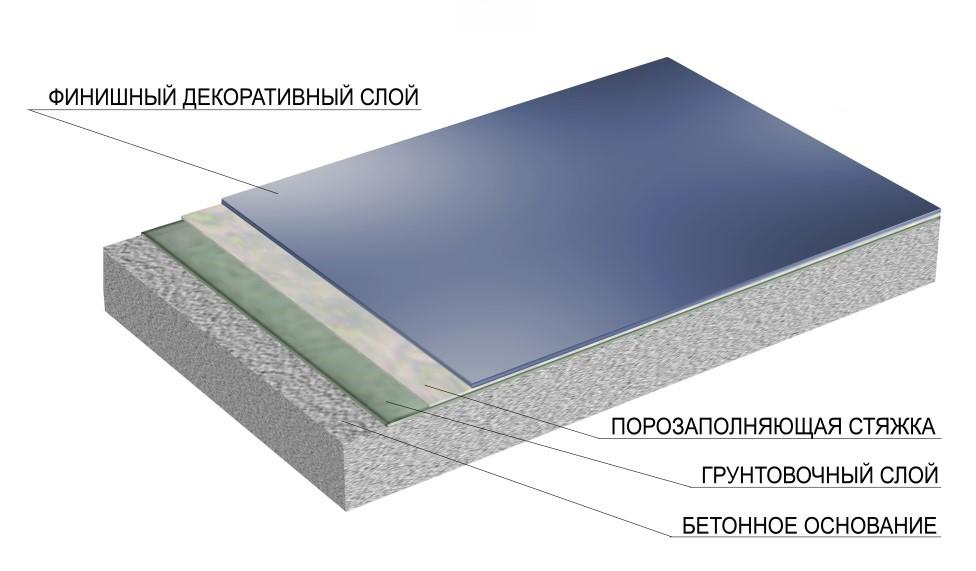 Полимерное тонкослойное цветное покрытие (окрас) - заказать в Киеве