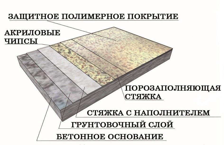 Декоративное покрытие с акриловыми чипсами